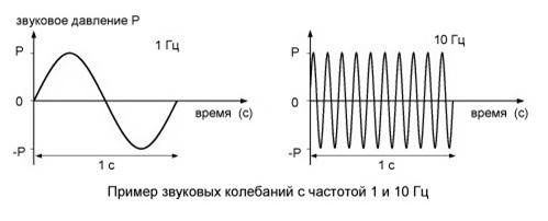 давление и частота звука
