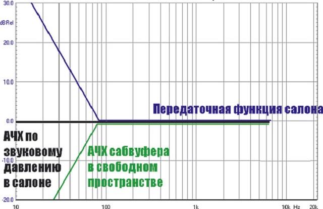функция подъема частоты