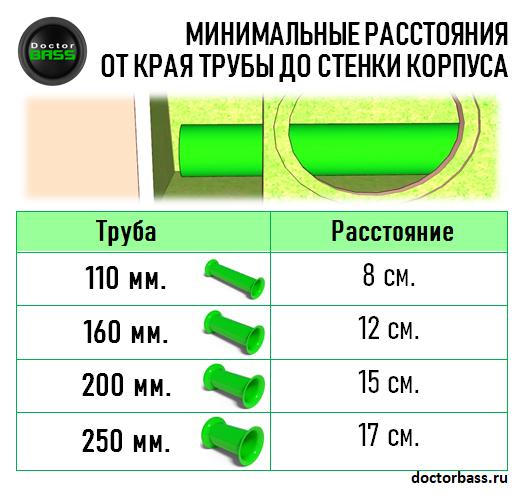 Расстояние трубы от стенки корпуса