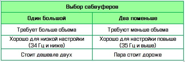 выбор сабвуферов
