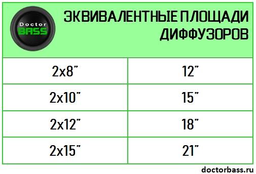 сравнение площади сабвуферов