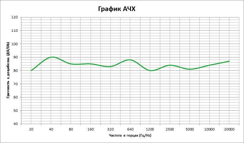 Амплитудно-частотная характеристика аудиосистемы