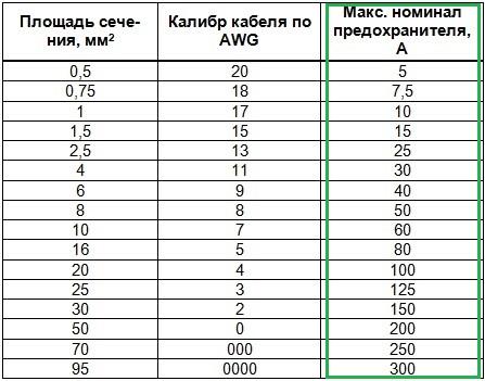 таблица предохранителей
