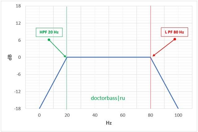 HPF и LPF фильтры